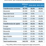 transferencias-presupuestarias-segun-funcion